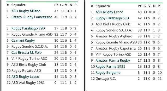 rugby lecco classifica 2014 2015