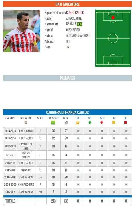La scheda di Carlos Franca (tuttocalciatori.net)