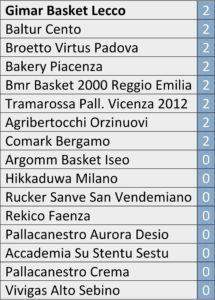 classifica-basket-lecco-1