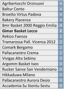 classifica-basket-lecco-2