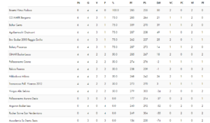 classifica-basket-lecco