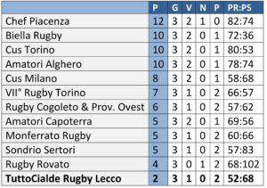 classifica-rugby-3