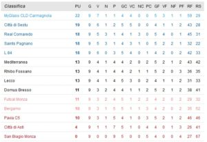 classifica-calcio-a-5