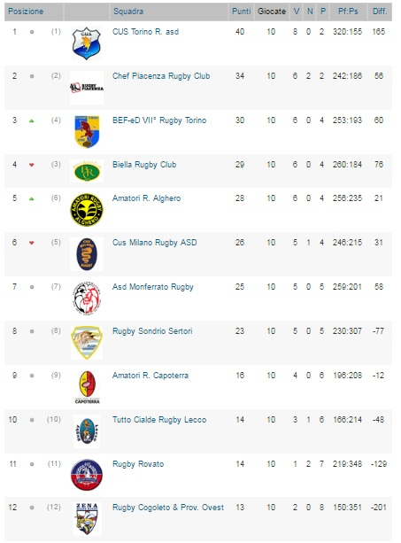 classifica rugby (2)