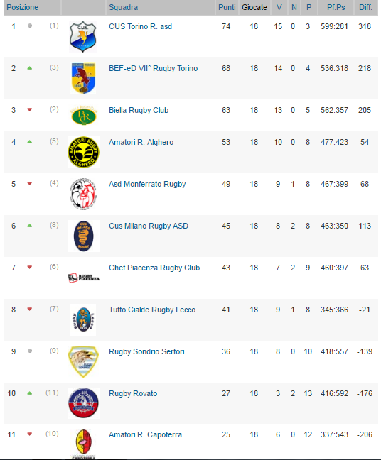 Classifica Rugby
